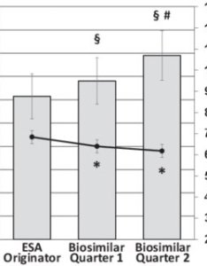 Time weighted average of hb levels and esa doses estimated as area under the curve also pdf dosing penalty erythropoiesis stimulating agents after rh researchgate