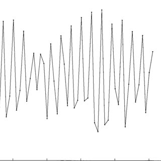 Horizontal oscillation. Test case H10 (same as in figure 3