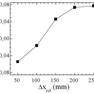 (PDF) All-interferometric 6-Degree-of-freedom sensor based