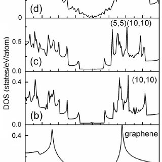 Transmission electron energy loss spectra measured by