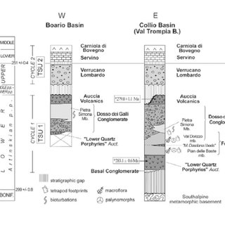 (PDF) From Permian to Cretaceous: Adria as pivotal between