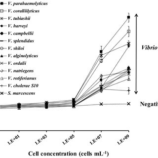 LOD, IC50 and sensitivity values obtained for each Vibrio