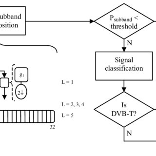 (PDF) Cognitive Radio Communications for Vehicular
