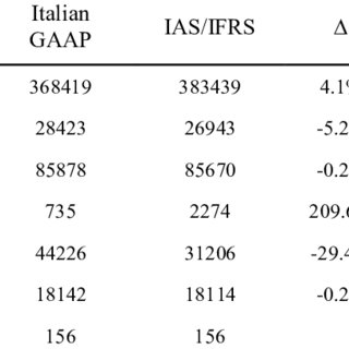 Main differences between Italian GAAP and IAS in