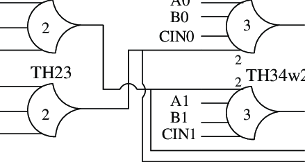 Full adder NCL implementation. The circuit is splitted in