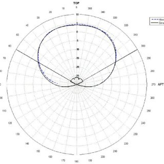 Installation points of the TACS and DME antennas on the