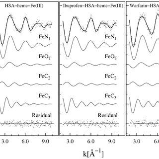 XANES data: comparison of Fe-K edge XANES measured on HSA