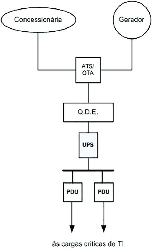 Esquema elétrico simplificado de um datacenter Tier I