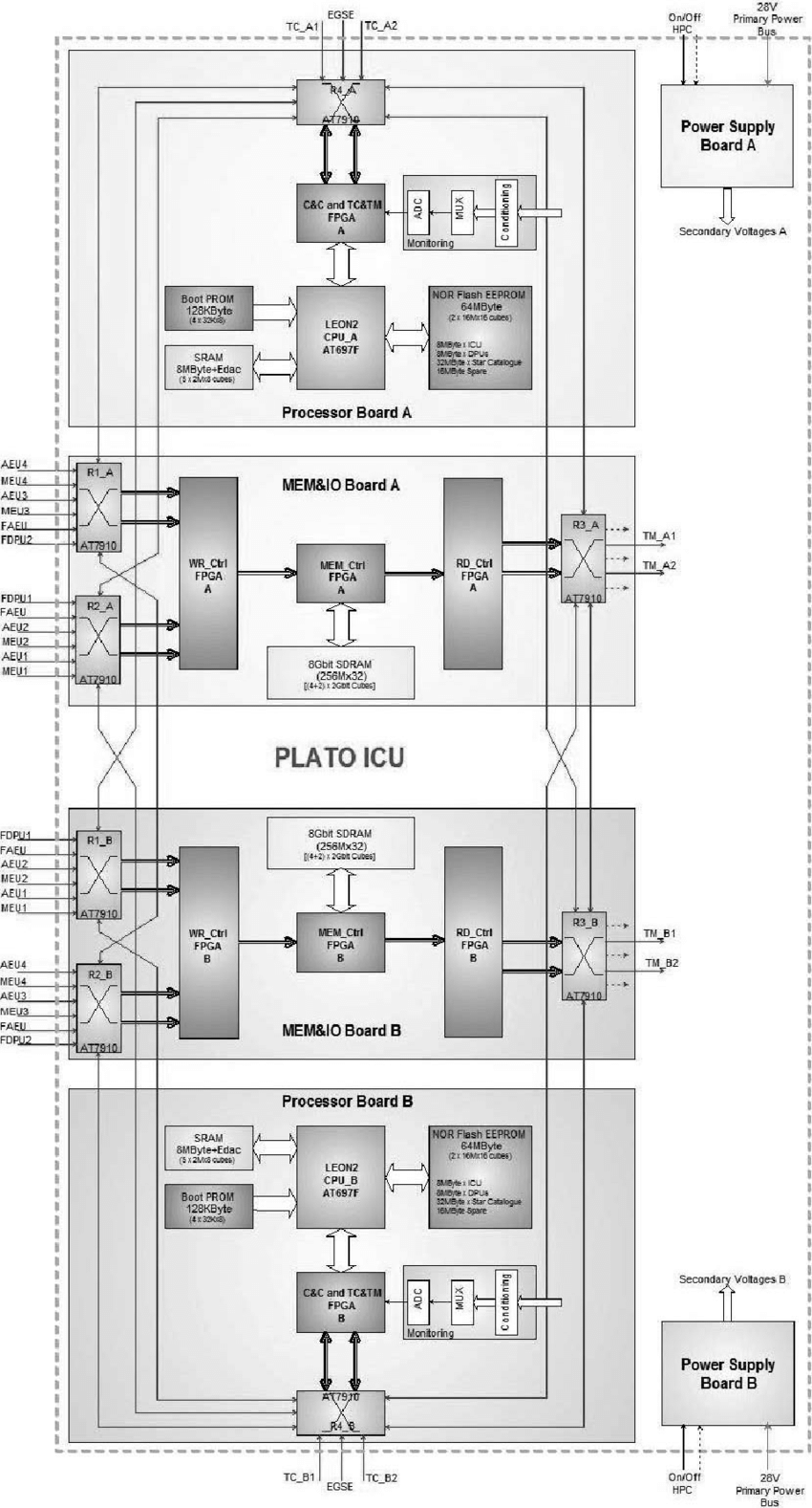hight resolution of plato icu overall hw architecture