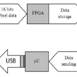 A typical ModelSim simulation session for E2V CCD-4240