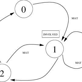 Block diagram of H.261 compression algorithm (encoder