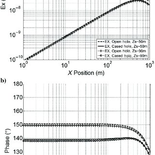 (PDF) On the effect of the metal casing in Surface
