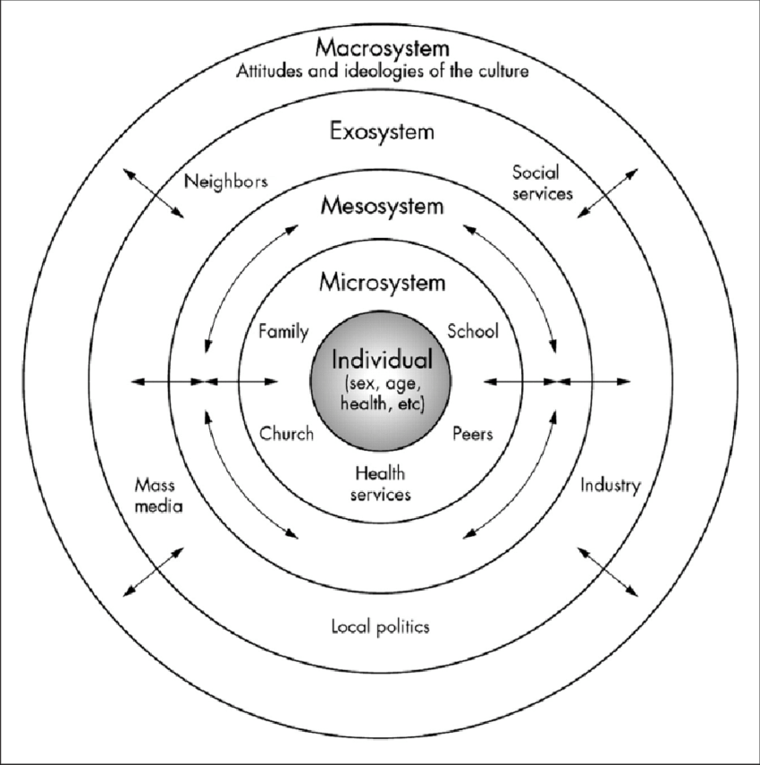 Ecological systems theory (based on Bronfenbrenner, 1979