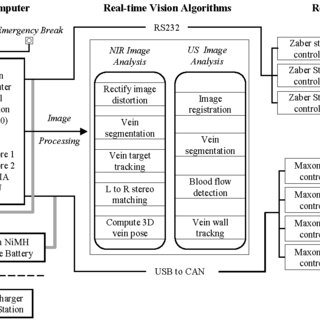 (PDF) The System Design and Evaluation of a 7-DOF Image