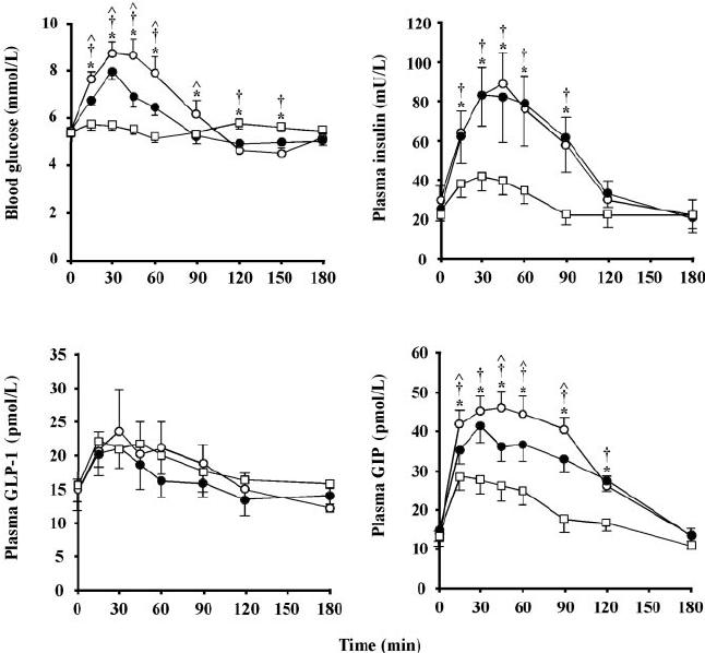Mean ( Ȁ SE) concentrations of blood glucose, plasma