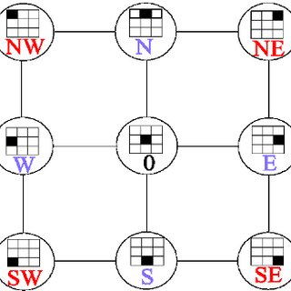 The composition table of all binary combinations of the