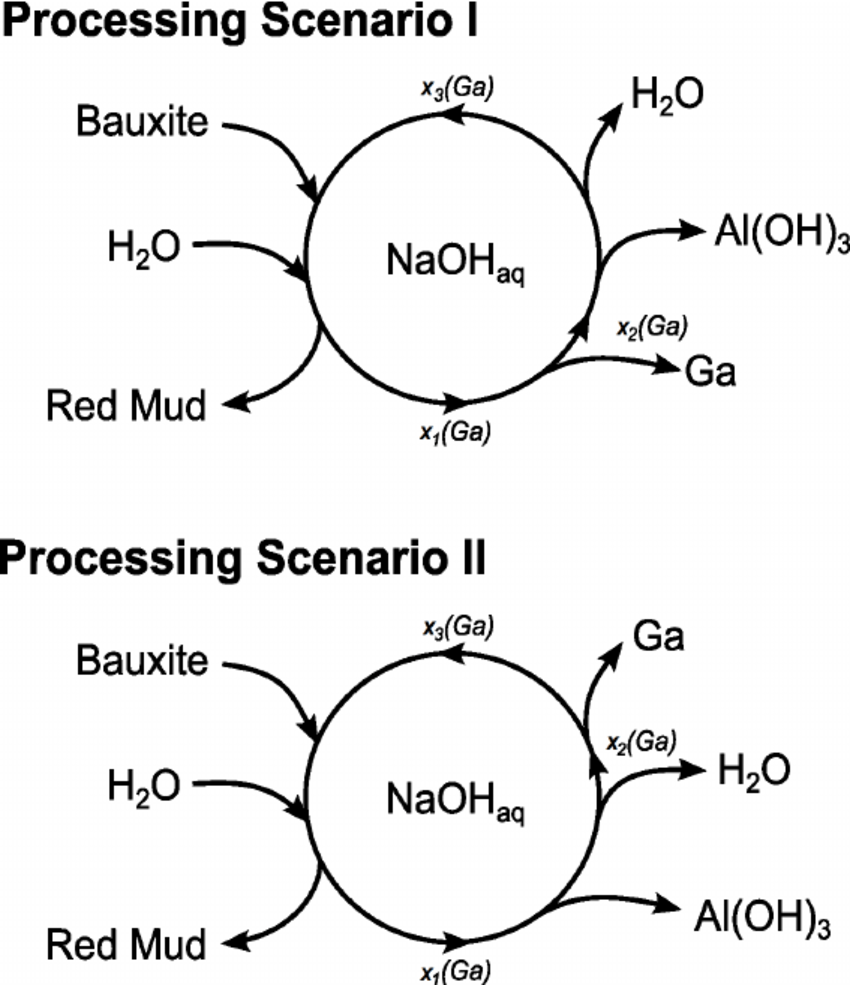 Fig. C.2: Schematic illustration of the simplified Bayer