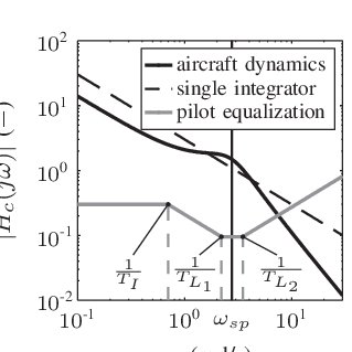 (PDF) Pilot Equalization in Manual Control of Aircraft