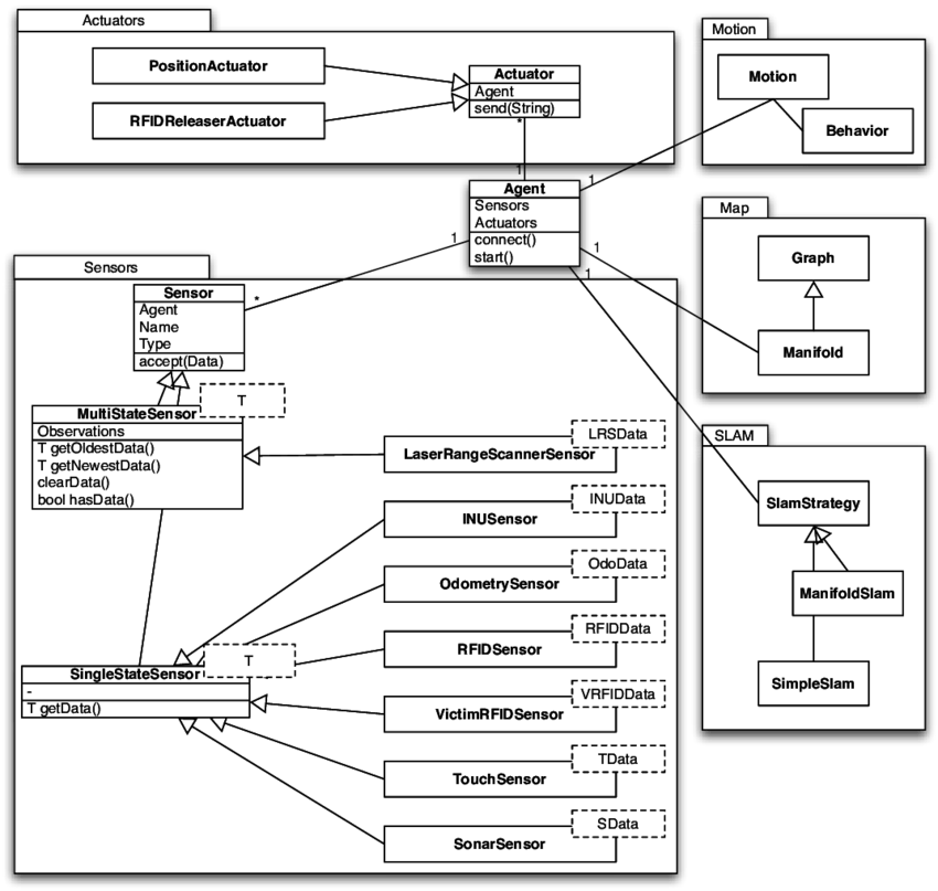 3: The UML diagram of the Agent, Sensor and Actuator