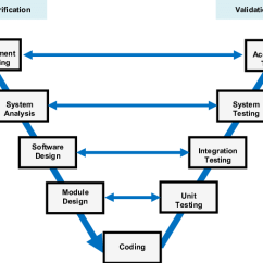Software Testing Life Cycle Diagram Advance T8 Ballast Wiring V-model For The Automotive | Download Scientific