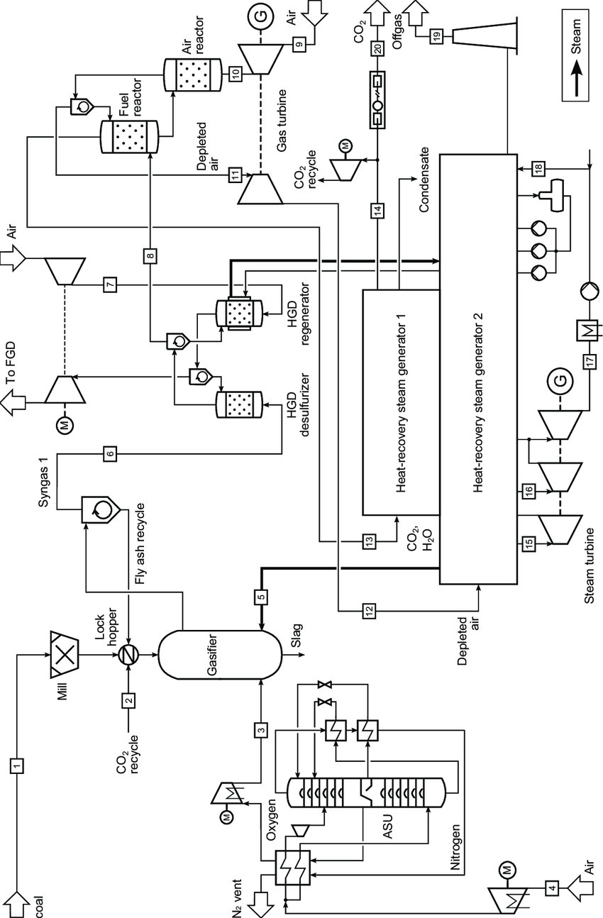 11: Flow diagram of the IGCC plant using a two-reactor CLC