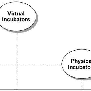 (PDF) Classification and management of incubators