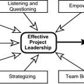 (PDF) Project Manager to Project Leader? and the Rocky