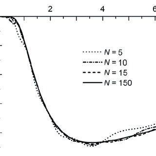 The relative quasielastic scattering excitation function