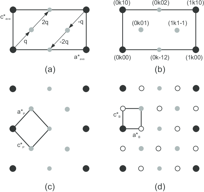 Different ways of indexing. Shown are reciprocal lattice