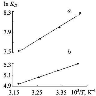 Molar absorption coefficient of an aqueous solution (pH 6