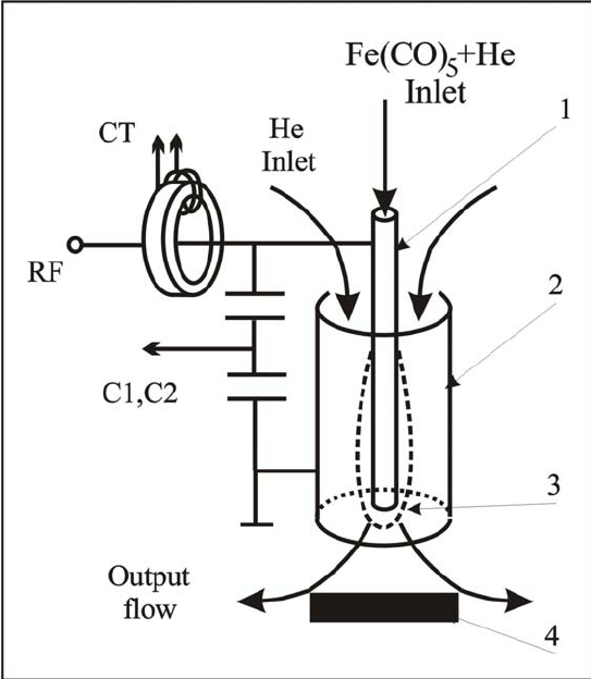 Reactor scheme:1 – inside hollow electrode; 2