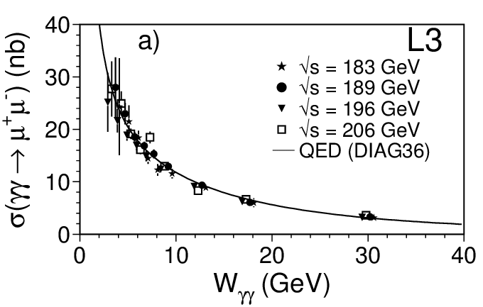 Comparison of data from the L3 experiment at LEP-2 (points