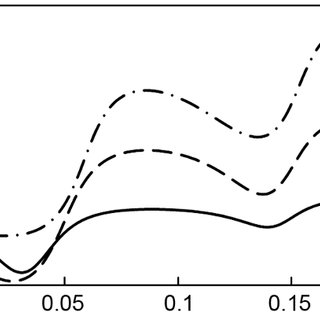 The equilibrium phase diagram of Ag-Sn binary alloy system