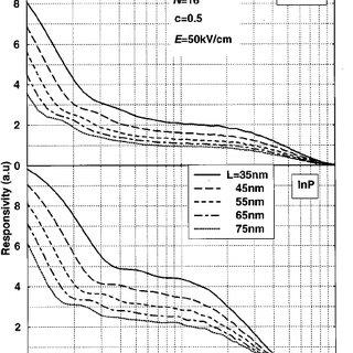 QWIP band diagram. Arrows schematically show the electron