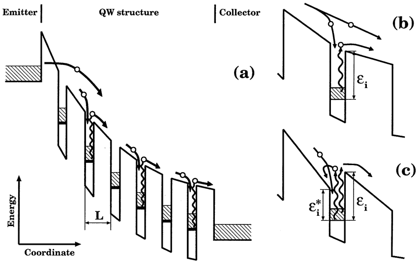 Band diagram of the QWIP (a) and fragments of band diagram