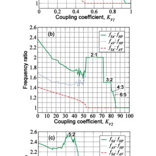 (PDF) Effect of coupling on the pacemaker synchronization