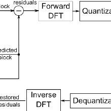 Illustration of planar intra-prediction interpolation