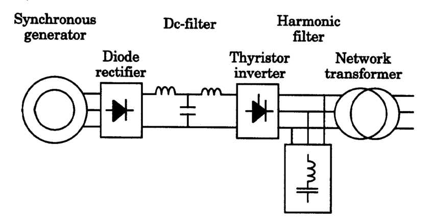 Combination of Diode-Bridge Rectifier and Line Commutated