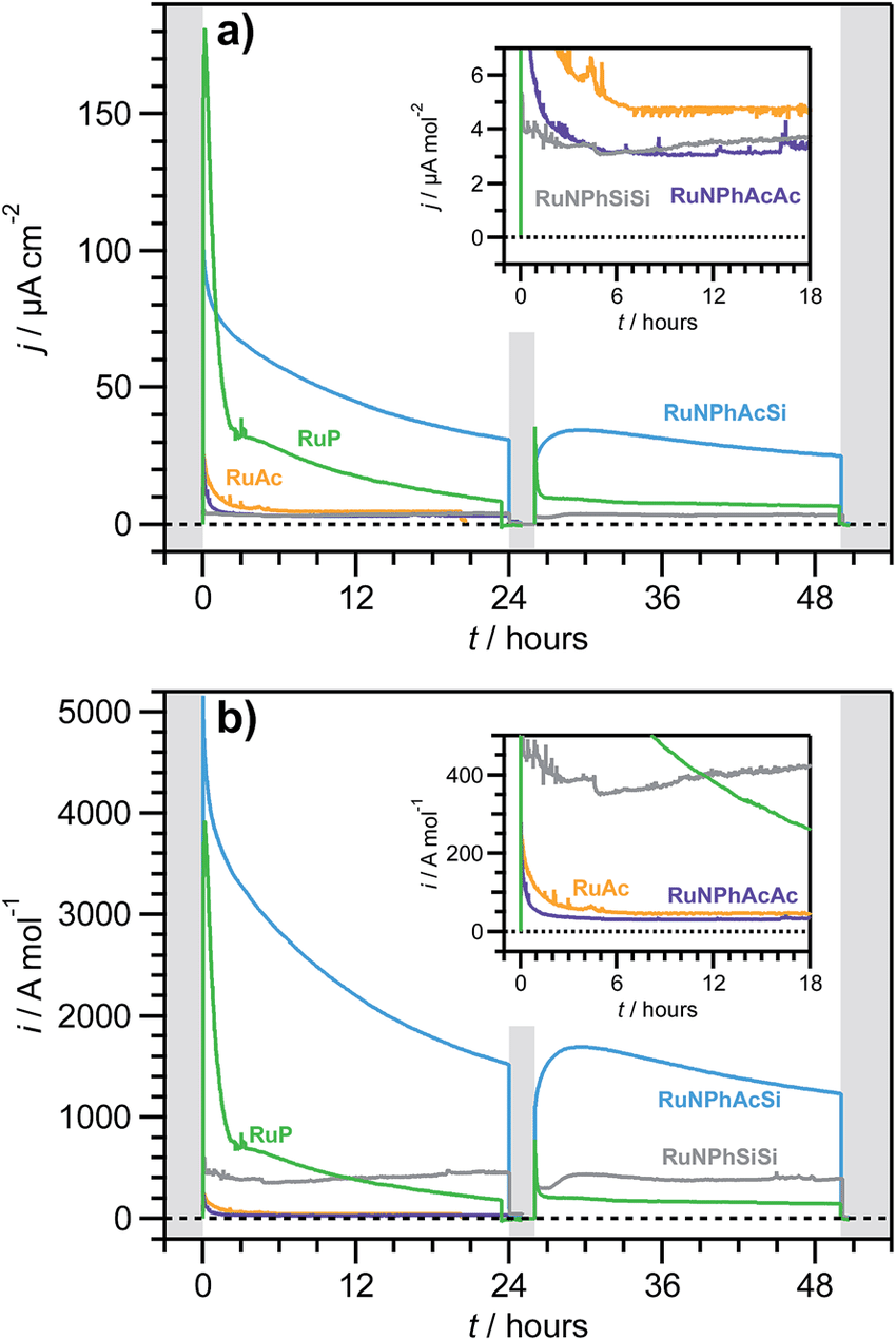 hight resolution of chronoamperometric photoelectrooxidation 1 sun l 400 nm of aqueous 1 m na
