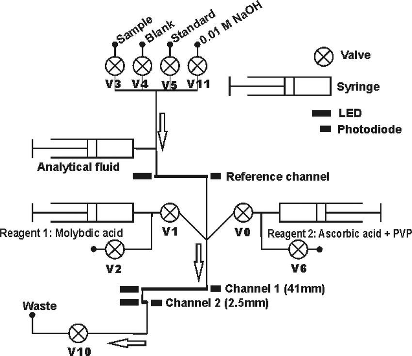 Fluidic pathway and control diagram. The valves are