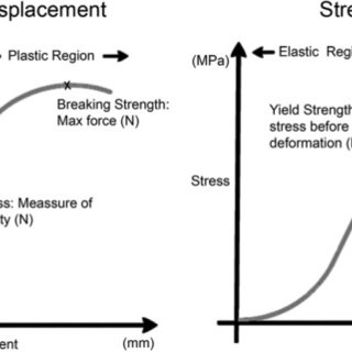 Examples of force versus displacement and stress versus