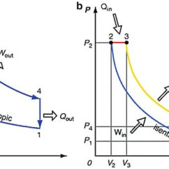 Pv And Ts Diagram Of Diesel Cycle Bandura Social Learning Theory Idealized Four Stroke For Si Ci Combustion Models. (a) Otto Cycle... | Download Scientific ...