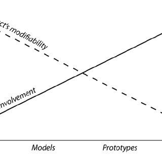 Flow-chart description for multidisciplinary approach