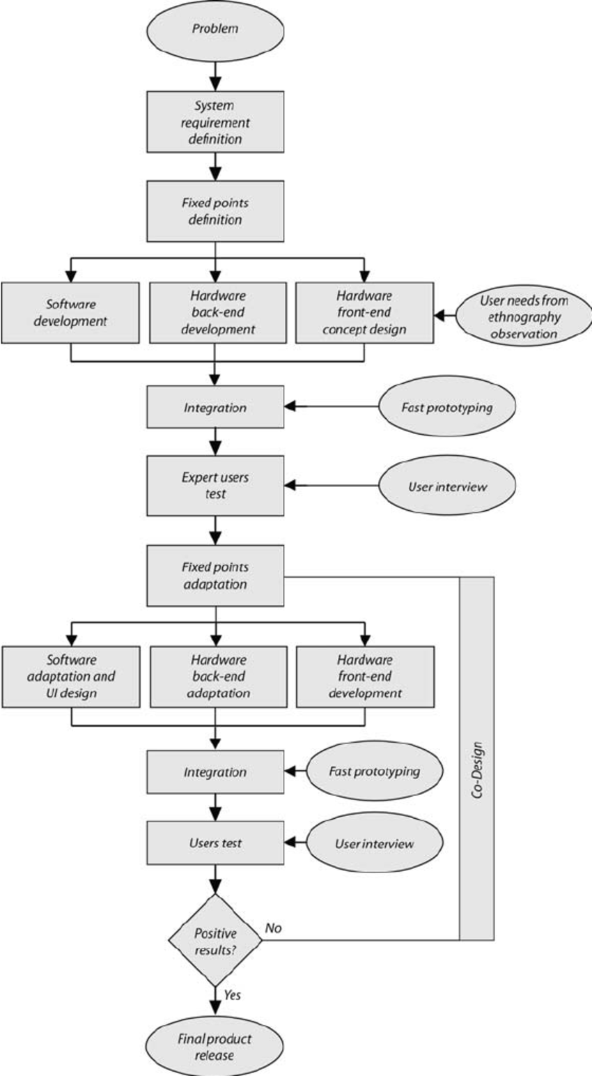 medium resolution of flow chart description for multidisciplinary approach
