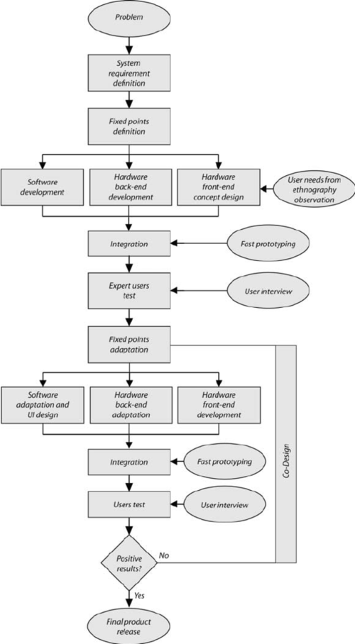 small resolution of flow chart description for multidisciplinary approach