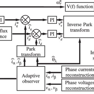 (PDF) Mechanical-sensorless induction motor drive based