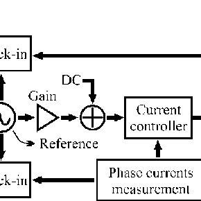 (PDF) Automatic induction machine parameters measurement