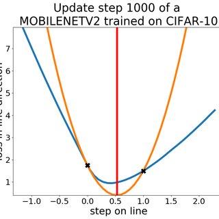 Comparison of PAL against SLS. SGD. ADAM. RMSProp. ALIG. SGDHD and... | Download Scientific Diagram