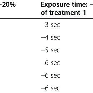 (PDF) Feasibility, double-blind, randomised, placebo