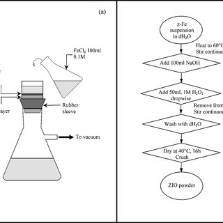 (PDF) Synthesis and Characterization of Iron Oxide